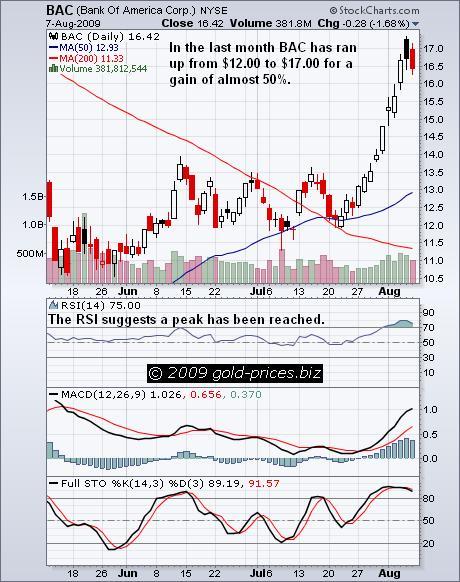 BAC Chart 10 August 09.JPG
