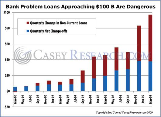 Bank Problem Loans Approaching $100B Are Dangerous.JPG