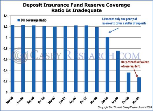 Deposit Insurance Fund Reserve Coverage Ratio is Inadequate.JPG