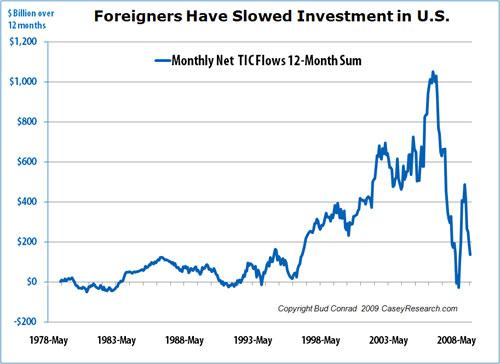 Foreigners Have Slowed Investment in US.JPG