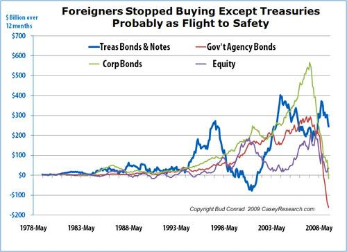 Foreigners Stopped Buying Except Treasuries.JPG