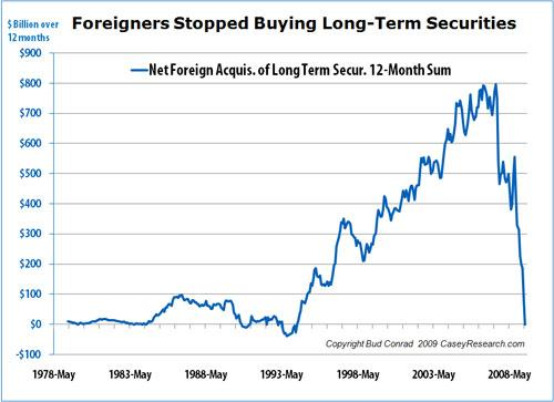 Foreigners Stopped Buying Long-Term Securities.JPG