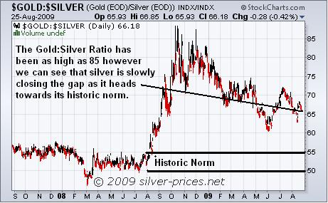 Gold Silver Ratio 26 August 2009.JPG