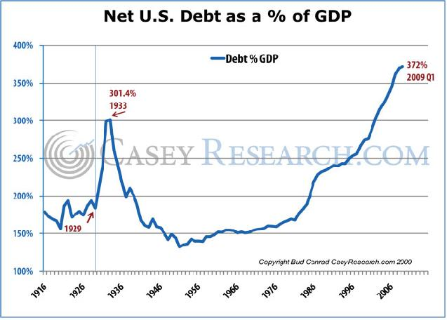 Net US Debt as a % of GDP 26 August 2009.JPG