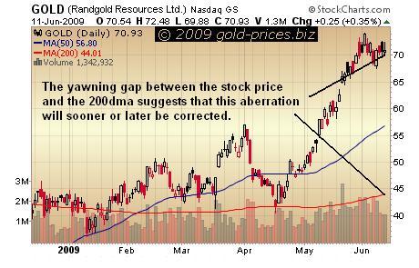 Randgold Chart 12 jun 09.JPG