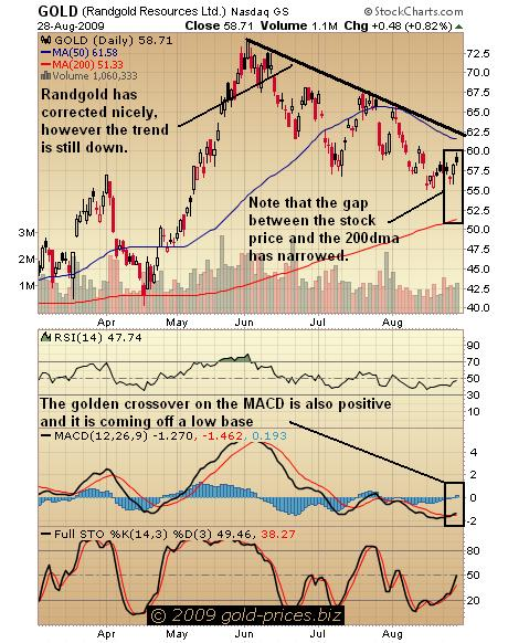 Randgold chart 31 August 2009.JPG