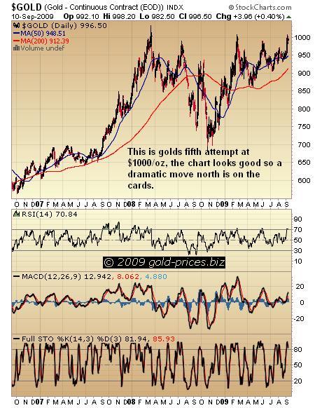 Gold chart 11 Sep 09.JPG