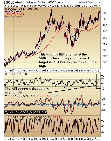 Gold Chart 17 September 2009.JPG
