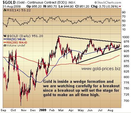 Gold: Watch This Wedge