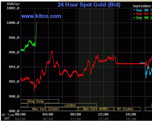 Kitco Gold Chart 08 Sep 09.JPG