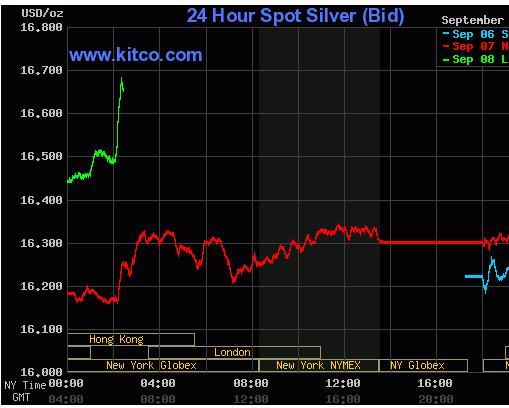 Kitco Gold  Gold Prices - Go...