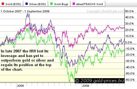 Metals comparison chart for last two years 02 sep 09.JPG