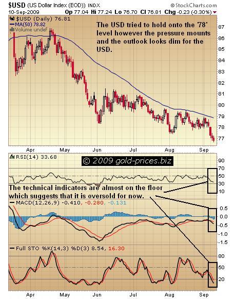 USD Chart 11 Sep 09.JPG