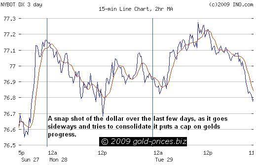 USD Chart 30 September 2009.JPG