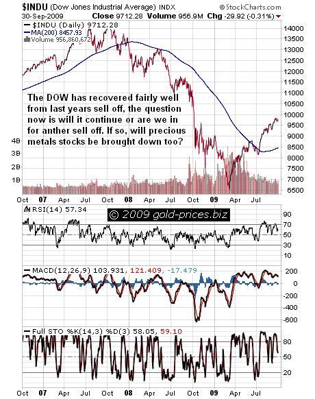 DOW Chart 01 October 2009.JPG