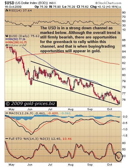 USD To Rally Within Bearish Channel?