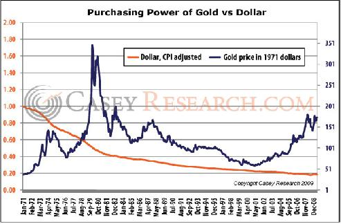 Gold prices gold prices the dollar in your wallet is only purchasing power of gold vs dollarg sciox Image collections