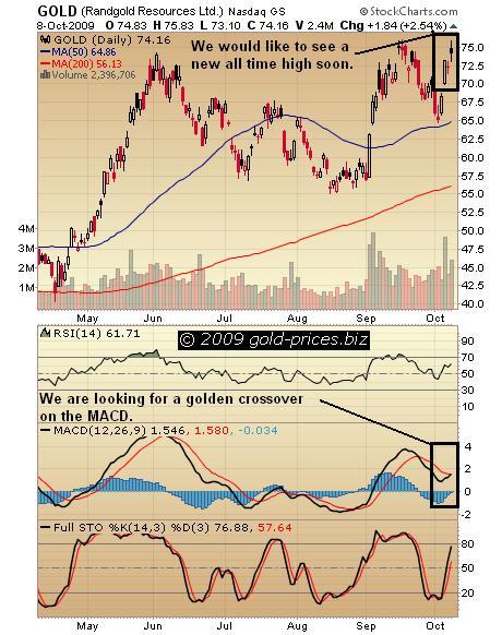 Randgold Chart 09 Oct 09.JPG