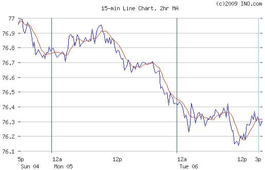 USD Chart 07 Oct 09.JPG
