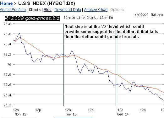 usd chart 15 oct 09.JPG