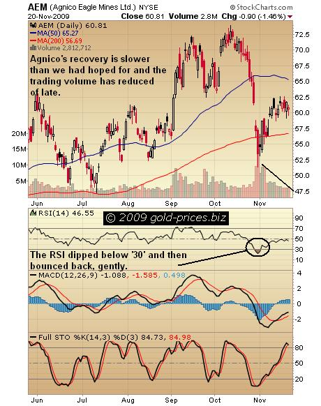 AEM Chart 22 Nov 09.JPG