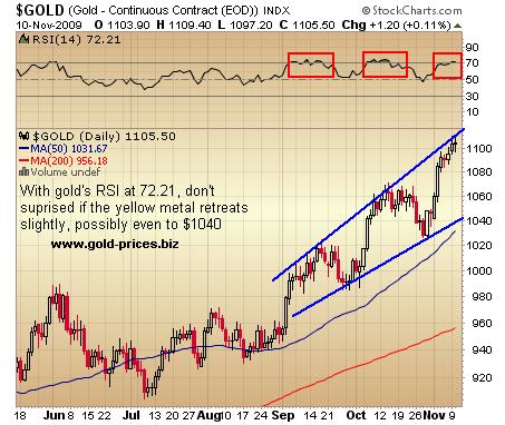 Gold: Load Up On Any Weakness