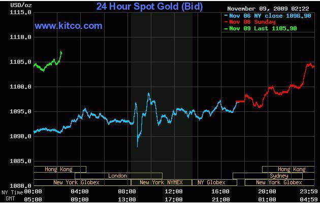 Gold Chart 09 Nov 09.JPG