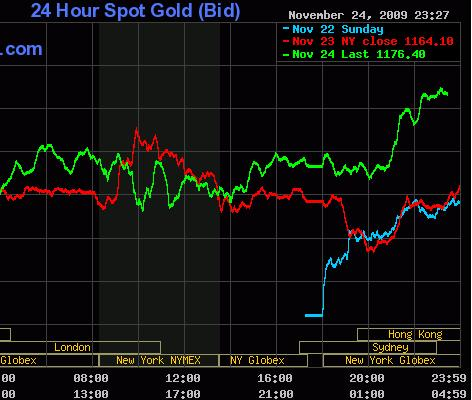 Gold Chart 25 Nov 09.JPG