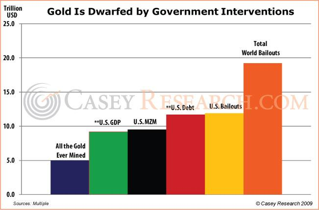 Gold is Dwarfed by Gov Interventions Casey 15 Nov 09.JPG