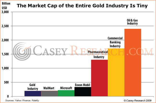 The Market Cap of the Entire Gold Industry is Tiny Casey  15 Nov 09.JPG