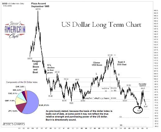 US Dollar chart Long Term 29 Nov 09.JPG