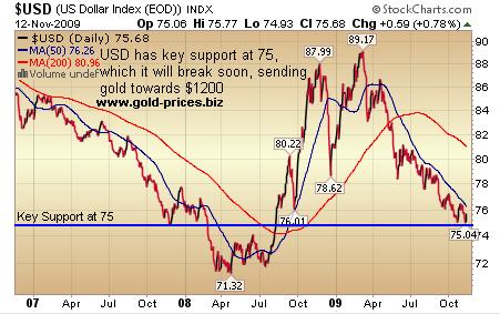 US Dollar Chart 75 Key Support