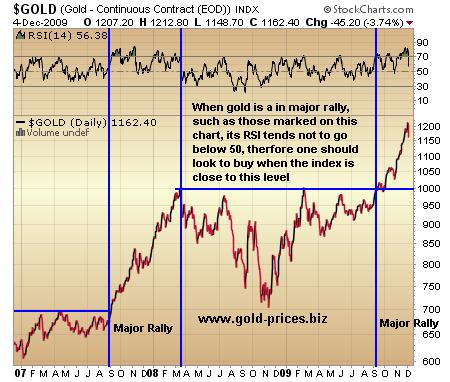 Gold Prices in Uncharted Territory 2