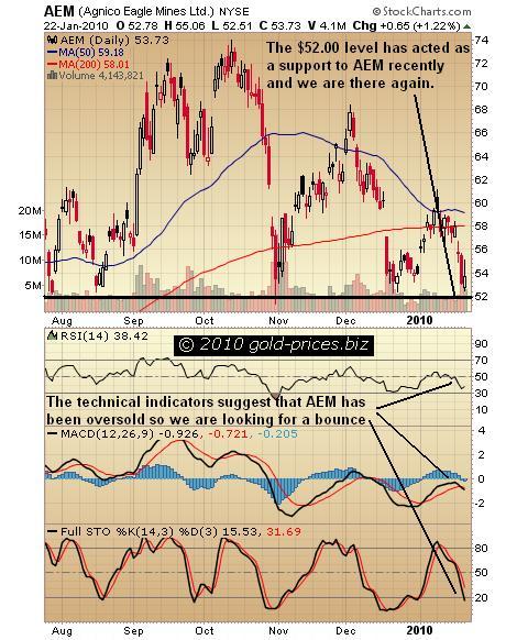 AEM Chart 23 Jan 2010.JPG
