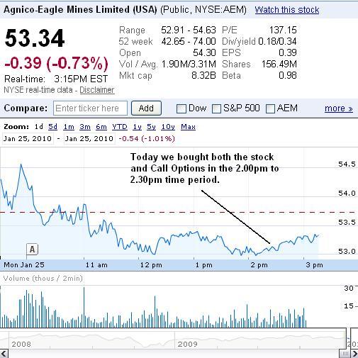 AEM Chart 26 January 2010.JPG