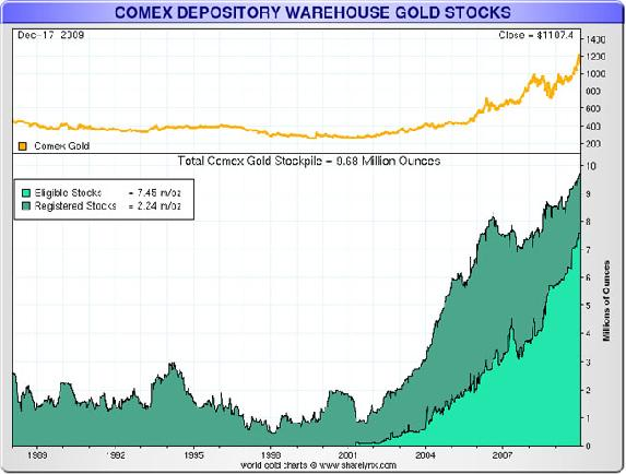 COMEX DEPOSITORY WAREHOUSE GOLD STOCKS.JPG