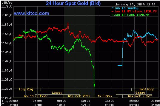 Gold Chart 13th Jan 2010.JPG