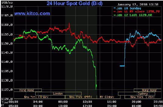 Gold Chart 13th Jan 2010.JPG