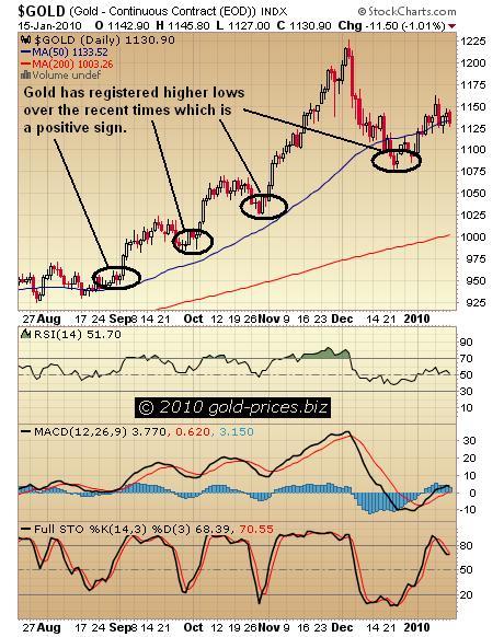 Gold Chart 18 Jan 2010.JPG