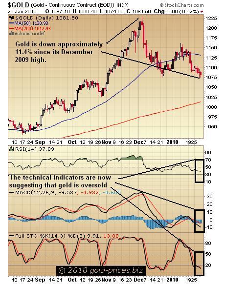 Gold Chart 31 January 2010.JPG