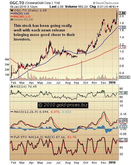 OGC Chart 20 Jan 2010.JPG