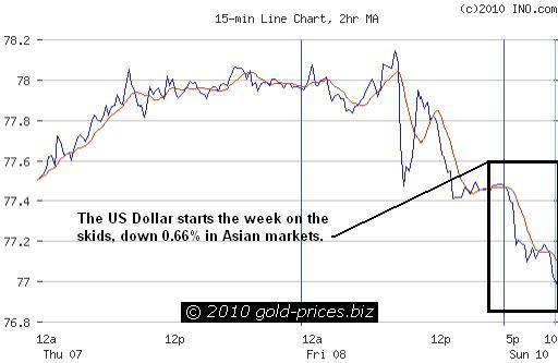 USD Chart 11 Jan 2010.JPG