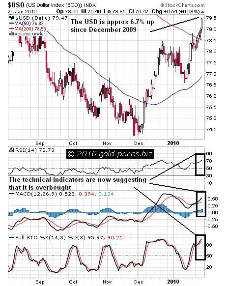 USD Chart 31 January 2010.JPG