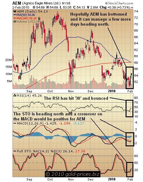 AEM Chart 03 Feb 2010.JPG