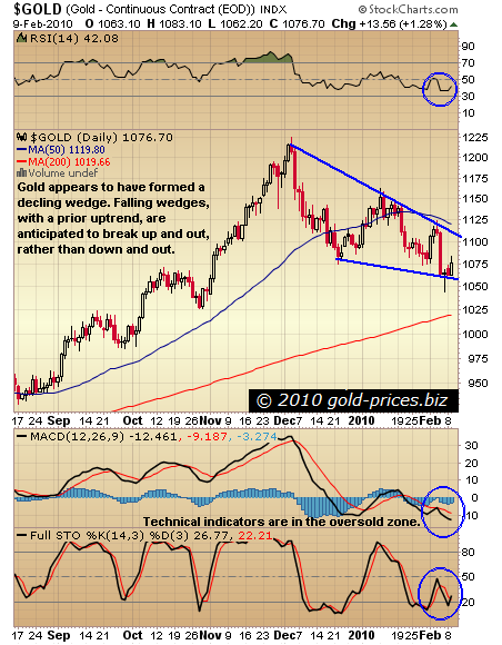 Gold Forms Bullish Declining Wedge Pattern