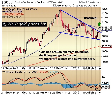 Gold Breaks Up Out Of Decling Wedge Formation
