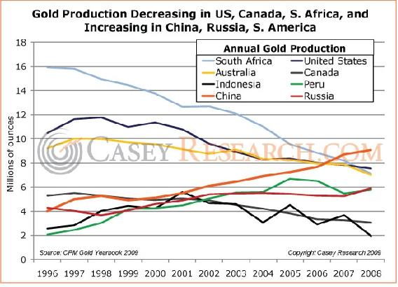 Gold Production Decreasing in US.JPG
