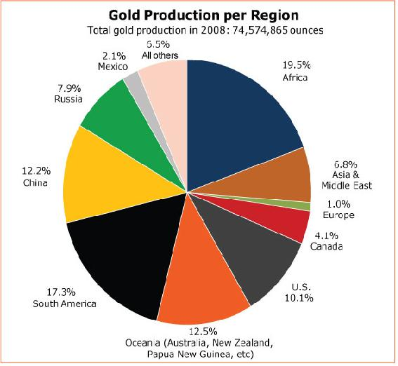 Gold Production per Region 13 February 2010.JPG