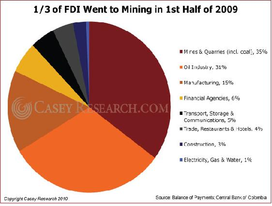 One third of FDI Went to Mining in the 1st Half of 2009.JPG