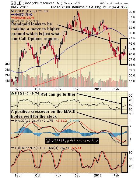 Randgold Chart 17 February 2010.JPG